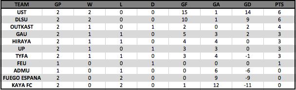 PFF Women's League Table (12/05/2016)