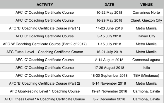 Schedule of AFC Coaching Certificate Courses for 2018 - The ...